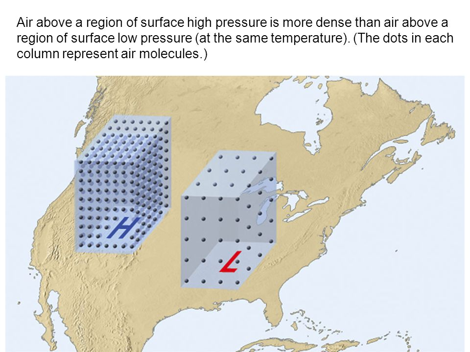 Air above a region of surface high pressure is more dense than air above a region of surface low pressure (at the same temperature). (The dots in each