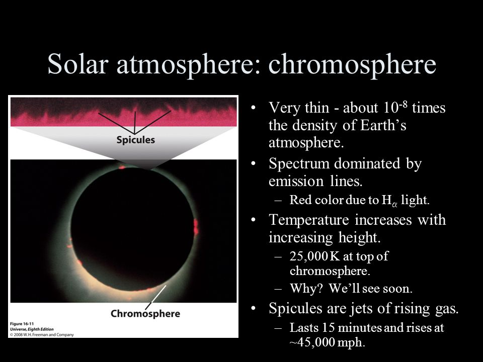 Solar atmosphere: chromosphere Very thin - about 10 -8 times the density of Earth's atmosphere.