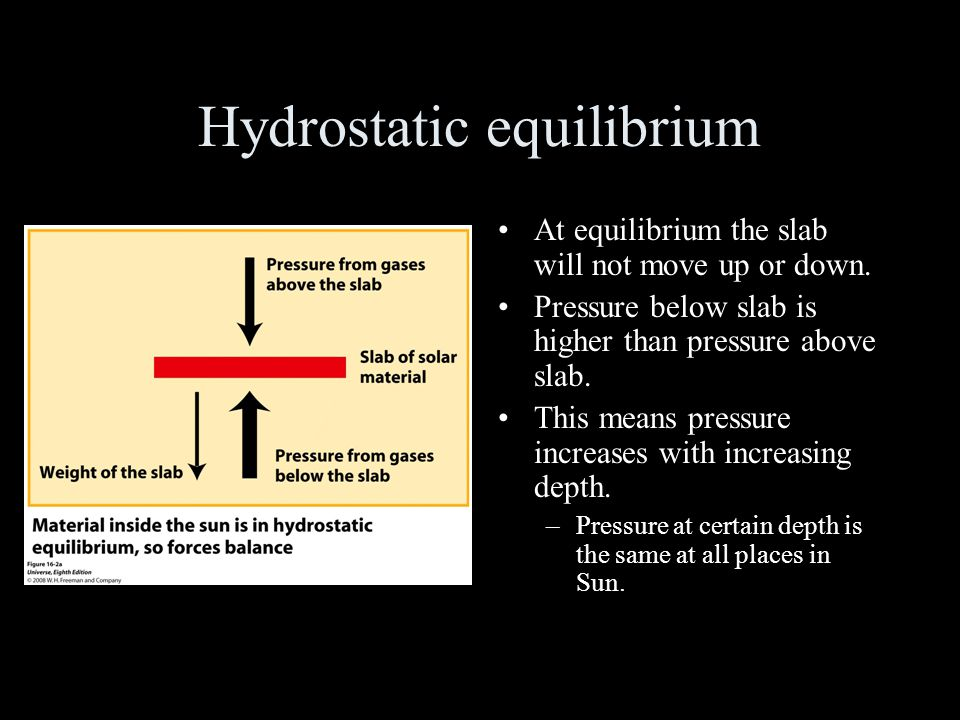 Hydrostatic equilibrium At equilibrium the slab will not move up or down.