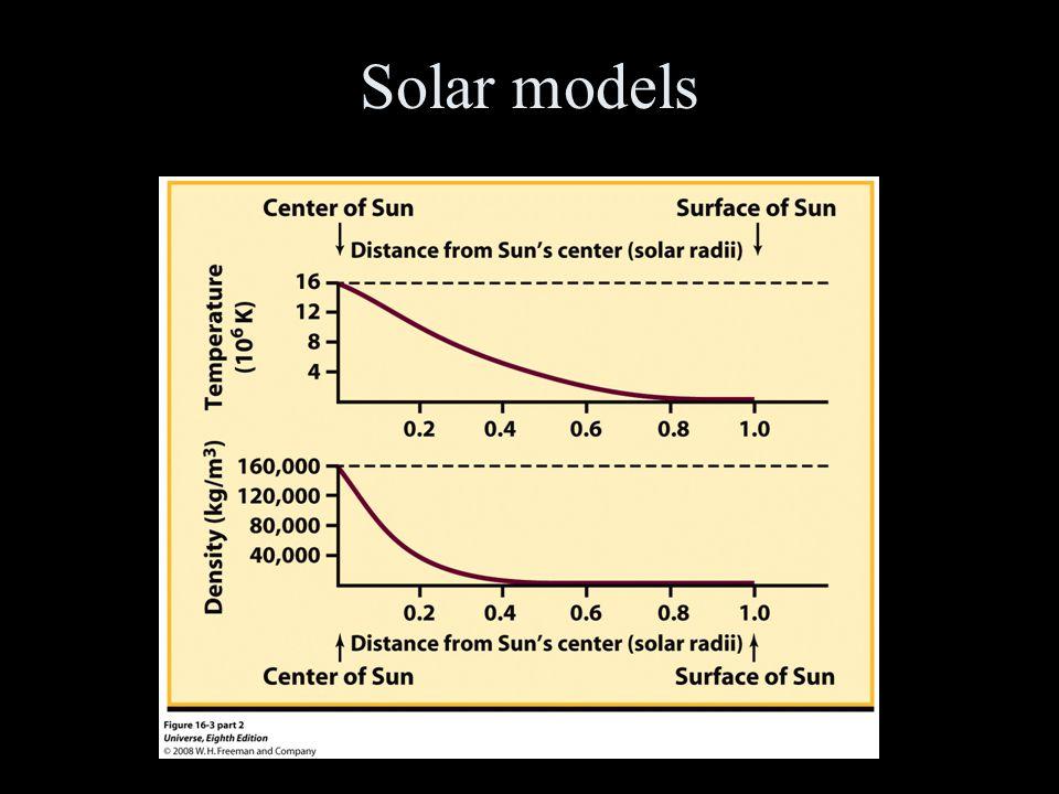 Solar models
