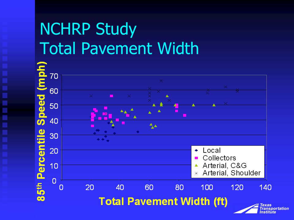 NCHRP Study Total Pavement Width