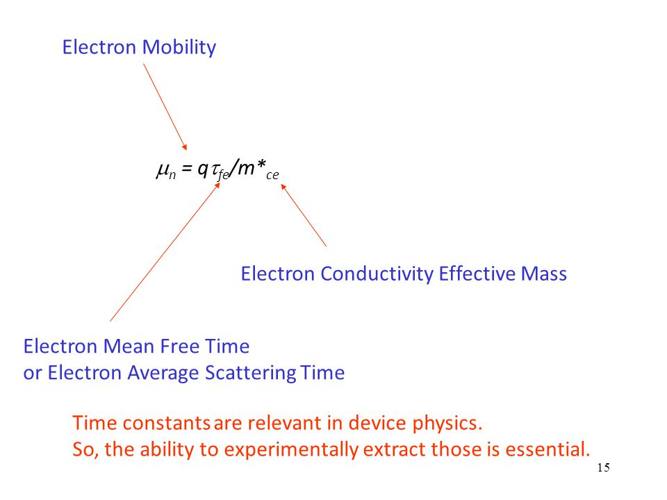 15  n = q  fe /m* ce Electron Mobility Electron Mean Free Time or Electron Average Scattering Time Electron Conductivity Effective Mass Time constants are relevant in device physics.