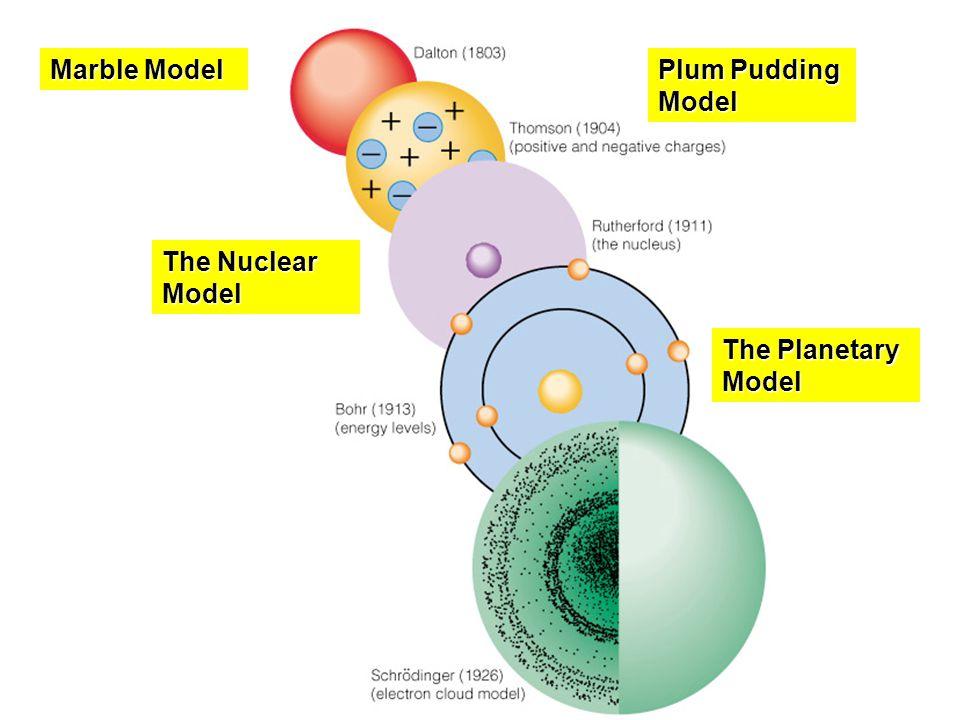 Atomic Model Timeline 50522 | BITNOTE