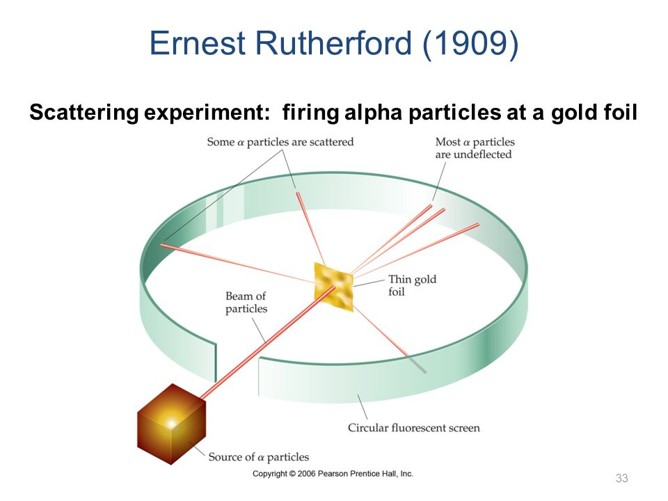 He expected all of the alpha particles to go straight through It would be like if you were shooting bullets at a cake…all of the bullets (or alpha particles) would go straight through the cake (or gold foil atoms)