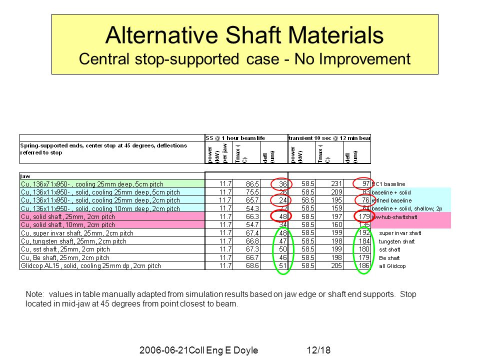 2006-06-21Coll Eng E Doyle 12/18 Alternative Shaft Materials Central stop-supported case - No Improvement Note: values in table manually adapted from simulation results based on jaw edge or shaft end supports.