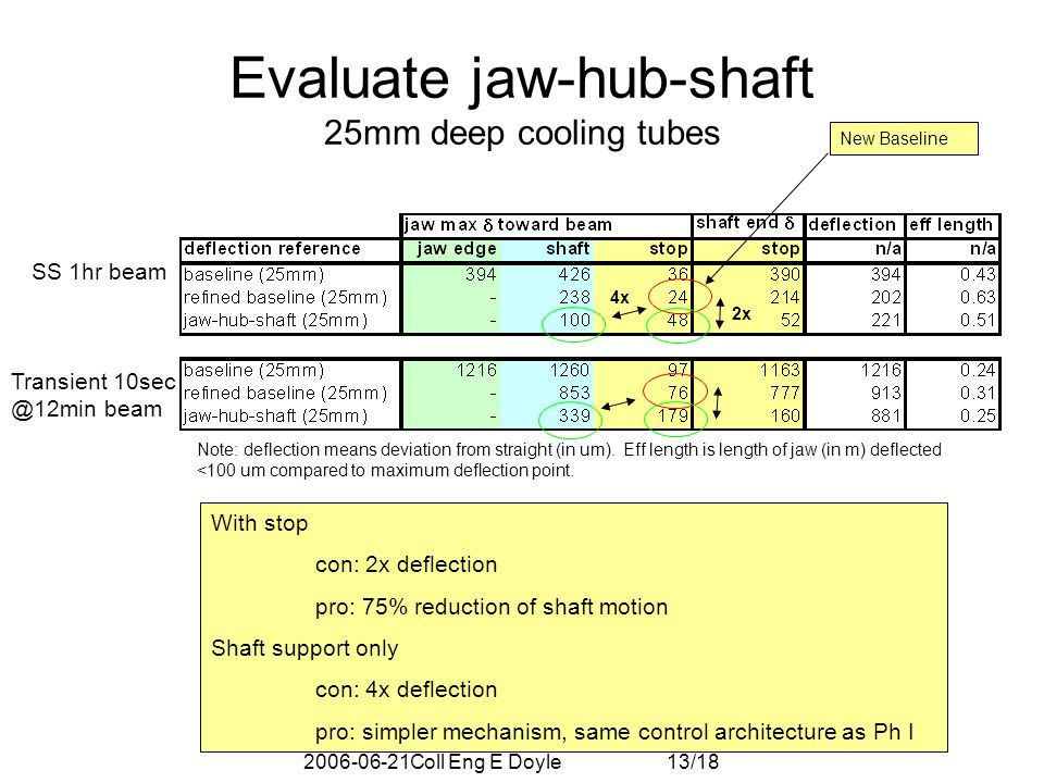 2006-06-21Coll Eng E Doyle 13/18 Evaluate jaw-hub-shaft 25mm deep cooling tubes Transient 10sec @12min beam SS 1hr beam With stop con: 2x deflection pro: 75% reduction of shaft motion Shaft support only con: 4x deflection pro: simpler mechanism, same control architecture as Ph I 4x 2x Note: deflection means deviation from straight (in um).