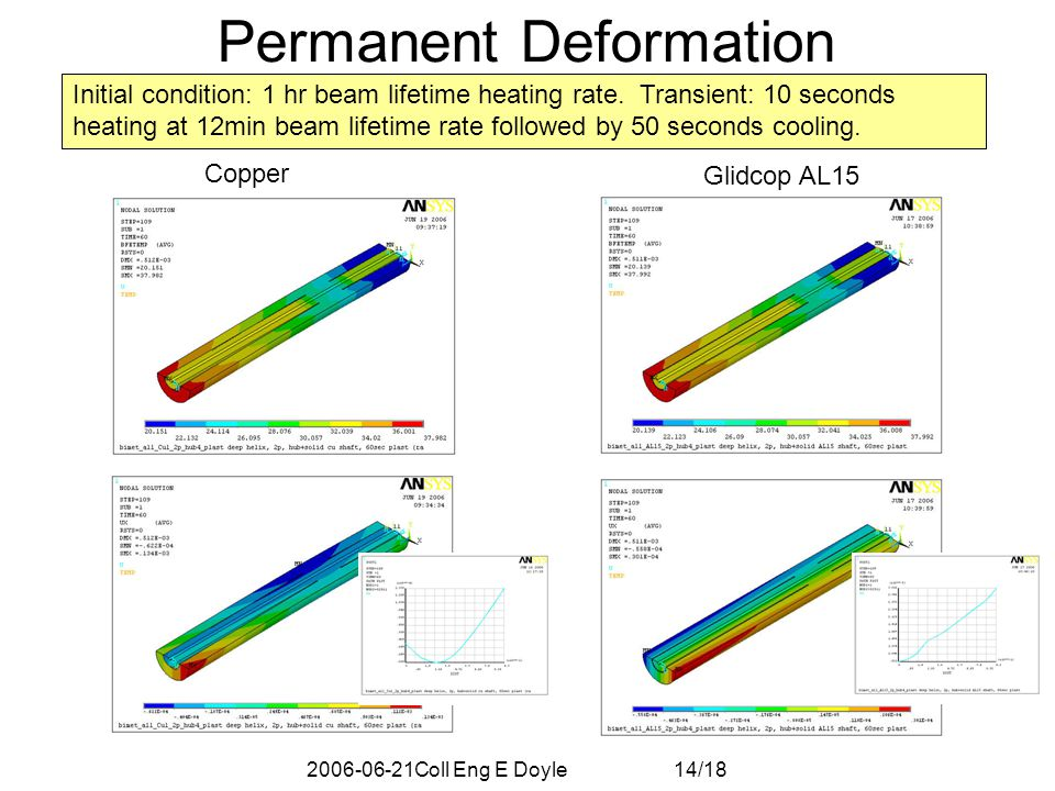 2006-06-21Coll Eng E Doyle 14/18 Permanent Deformation Initial condition: 1 hr beam lifetime heating rate.