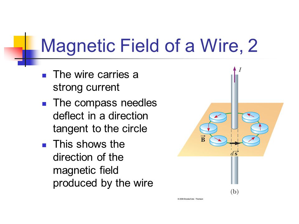 Magnetic Field of a Wire, 2 The wire carries a strong current The compass needles deflect in a direction tangent to the circle This shows the directio
