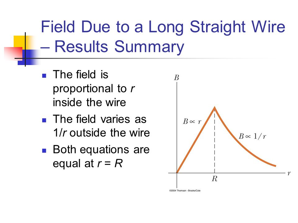 Field Due to a Long Straight Wire – Results Summary The field is proportional to r inside the wire The field varies as 1/r outside the wire Both equat