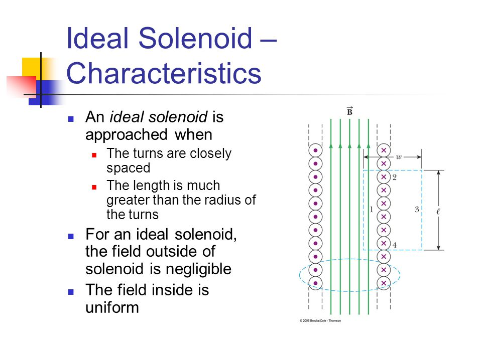 Ideal Solenoid – Characteristics An ideal solenoid is approached when The turns are closely spaced The length is much greater than the radius of the t