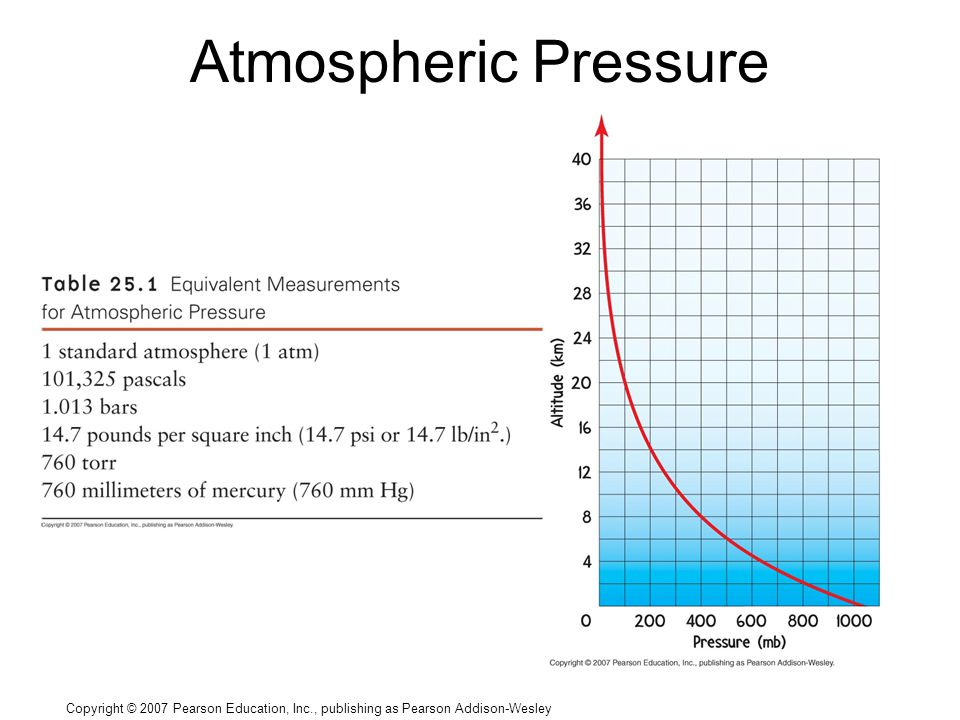 Copyright © 2007 Pearson Education, Inc., publishing as Pearson Addison-Wesley Atmospheric Pressure