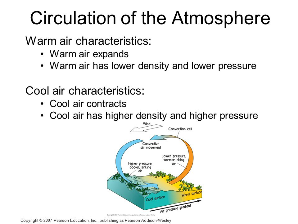 Copyright © 2007 Pearson Education, Inc., publishing as Pearson Addison-Wesley Circulation of the Atmosphere Warm air characteristics: Warm air expands Warm air has lower density and lower pressure Cool air characteristics: Cool air contracts Cool air has higher density and higher pressure