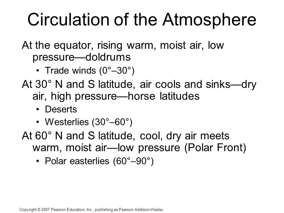 Copyright © 2007 Pearson Education, Inc., publishing as Pearson Addison-Wesley Circulation of the Atmosphere At the equator, rising warm, moist air, low pressure—doldrums Trade winds (0°–30°) At 30° N and S latitude, air cools and sinks—dry air, high pressure—horse latitudes Deserts Westerlies (30°–60°) At 60° N and S latitude, cool, dry air meets warm, moist air—low pressure (Polar Front) Polar easterlies (60°–90°)