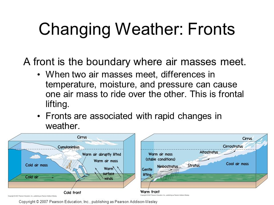 Copyright © 2007 Pearson Education, Inc., publishing as Pearson Addison-Wesley Changing Weather: Fronts A front is the boundary where air masses meet.