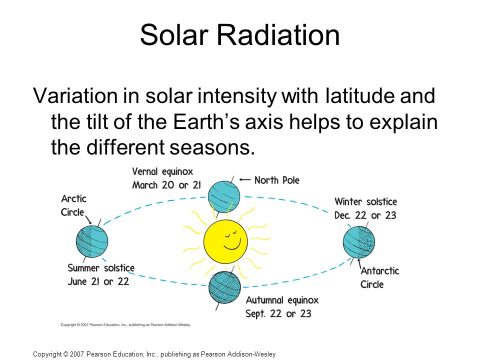 Copyright © 2007 Pearson Education, Inc., publishing as Pearson Addison-Wesley Solar Radiation Variation in solar intensity with latitude and the tilt of the Earth's axis helps to explain the different seasons.
