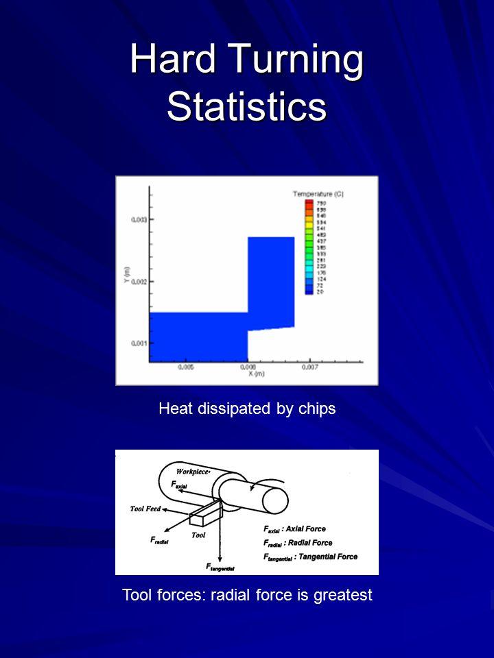 Drilling Material Removal Rate Material Removal Rate MRR = (πD 2 /4)f N D = drill diameter f = feed, in/rev or mm/rev N = RPM