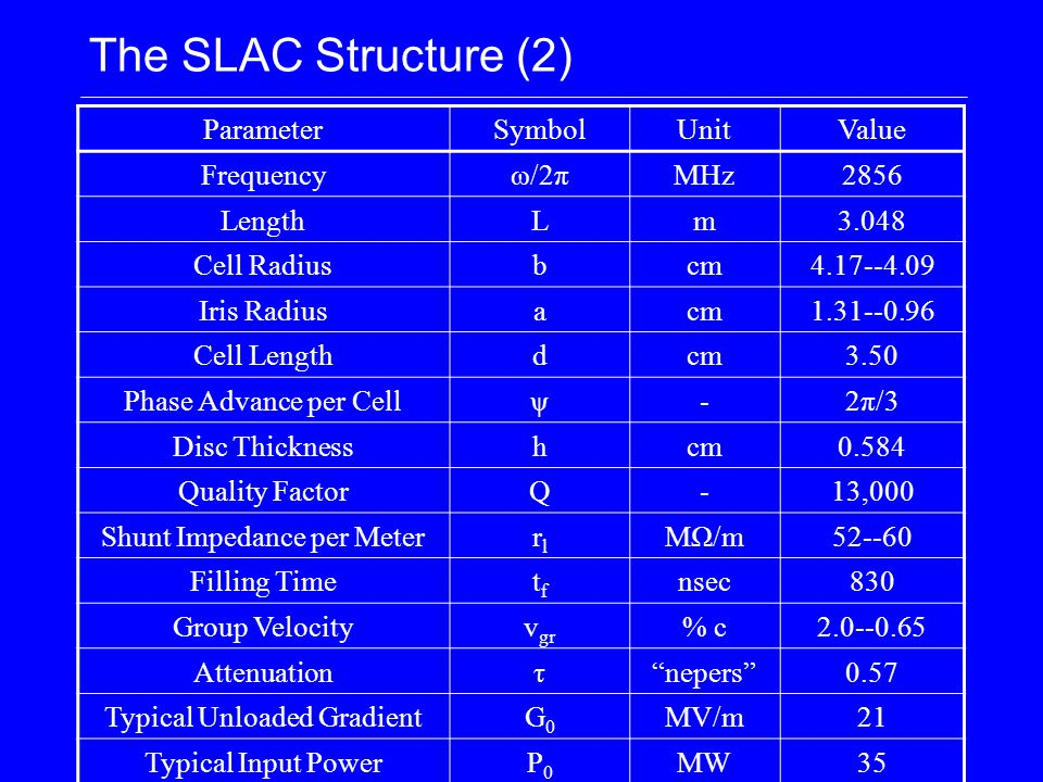 The SLAC Structure (2) ParameterSymbolUnitValue Frequencyω/2πMHz2856 LengthLm3.048 Cell Radiusbcm4.17--4.09 Iris Radiusacm1.31--0.96 Cell Lengthdcm3.50 Phase Advance per Cellψ-2π/3 Disc Thicknesshcm0.584 Quality FactorQ-13,000 Shunt Impedance per Meterrlrl MΩ/m52--60 Filling Timetftf nsec830 Group Velocityv gr % c2.0--0.65 Attenuationτ nepers 0.57 Typical Unloaded GradientG0G0 MV/m21 Typical Input PowerP0P0 MW35