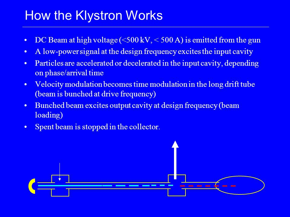 How the Klystron Works DC Beam at high voltage (<500 kV, < 500 A) is emitted from the gun A low-power signal at the design frequency excites the input cavity Particles are accelerated or decelerated in the input cavity, depending on phase/arrival time Velocity modulation becomes time modulation in the long drift tube (beam is bunched at drive frequency) Bunched beam excites output cavity at design frequency (beam loading) Spent beam is stopped in the collector.