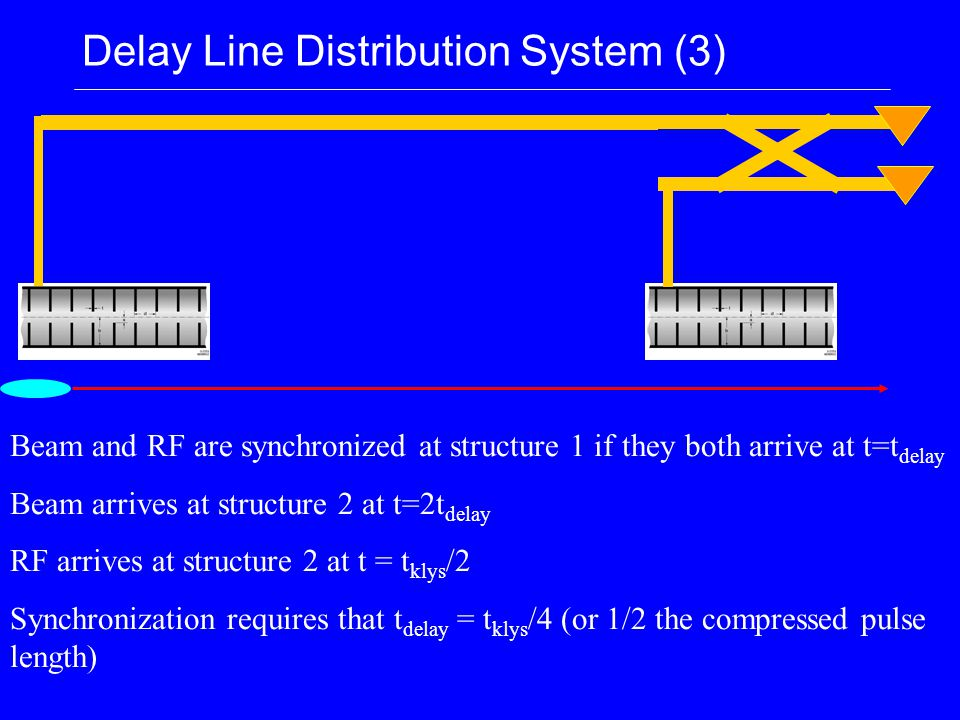 Delay Line Distribution System (3) Beam and RF are synchronized at structure 1 if they both arrive at t=t delay Beam arrives at structure 2 at t=2t delay RF arrives at structure 2 at t = t klys /2 Synchronization requires that t delay = t klys /4 (or 1/2 the compressed pulse length)