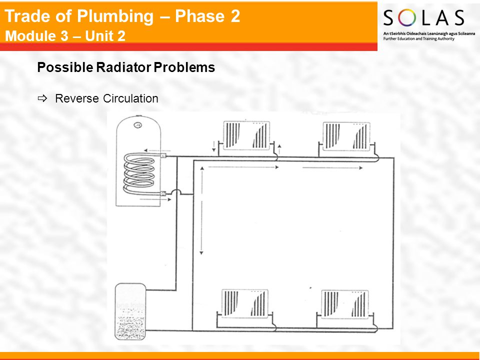 Trade of Plumbing – Phase 2 Module 3 – Unit 2 Possible Radiator Problems  Reverse Circulation