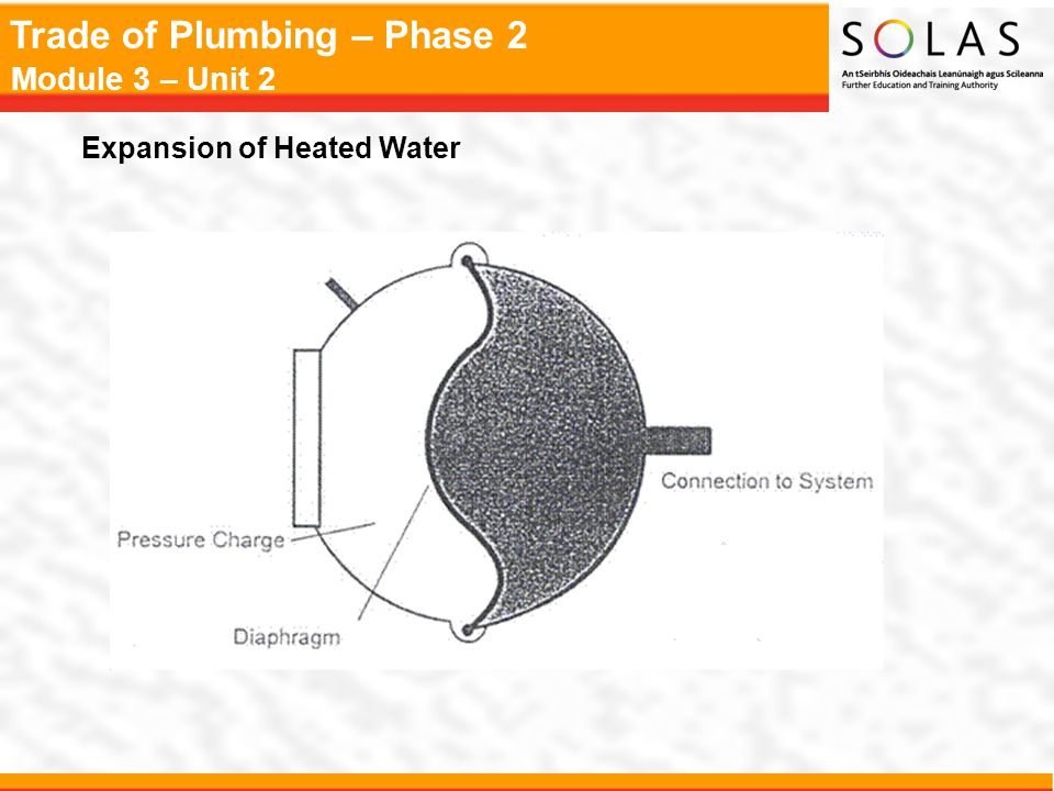 Trade of Plumbing – Phase 2 Module 3 – Unit 2 Expansion of Heated Water