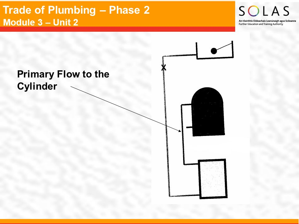 Trade of Plumbing – Phase 2 Module 3 – Unit 2 Primary Flow to the Cylinder