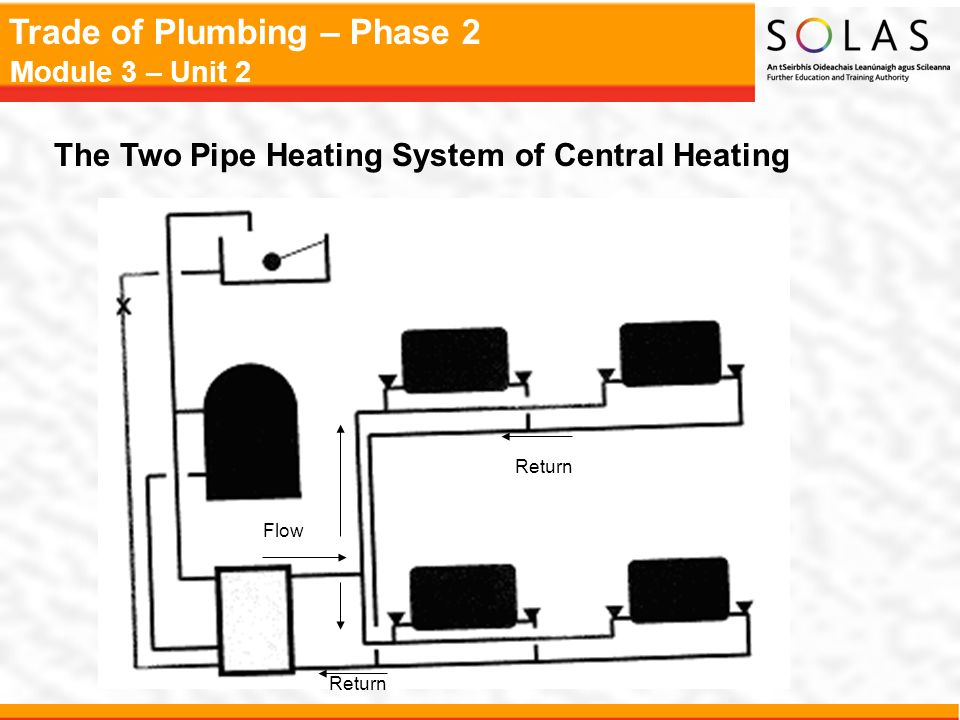 Trade of Plumbing – Phase 2 Module 3 – Unit 2 The Two Pipe Heating System of Central Heating Flow Return