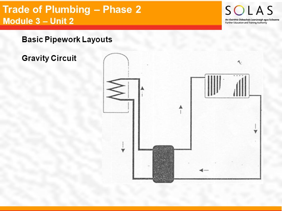 Trade of Plumbing – Phase 2 Module 3 – Unit 2 Safety Valves  It is essential that a safety valve is fitted in all heating installations  Safety valves should be fitted directly on top of the boiler in the hottest part of the system with no intervening valve or restriction Safety Valve