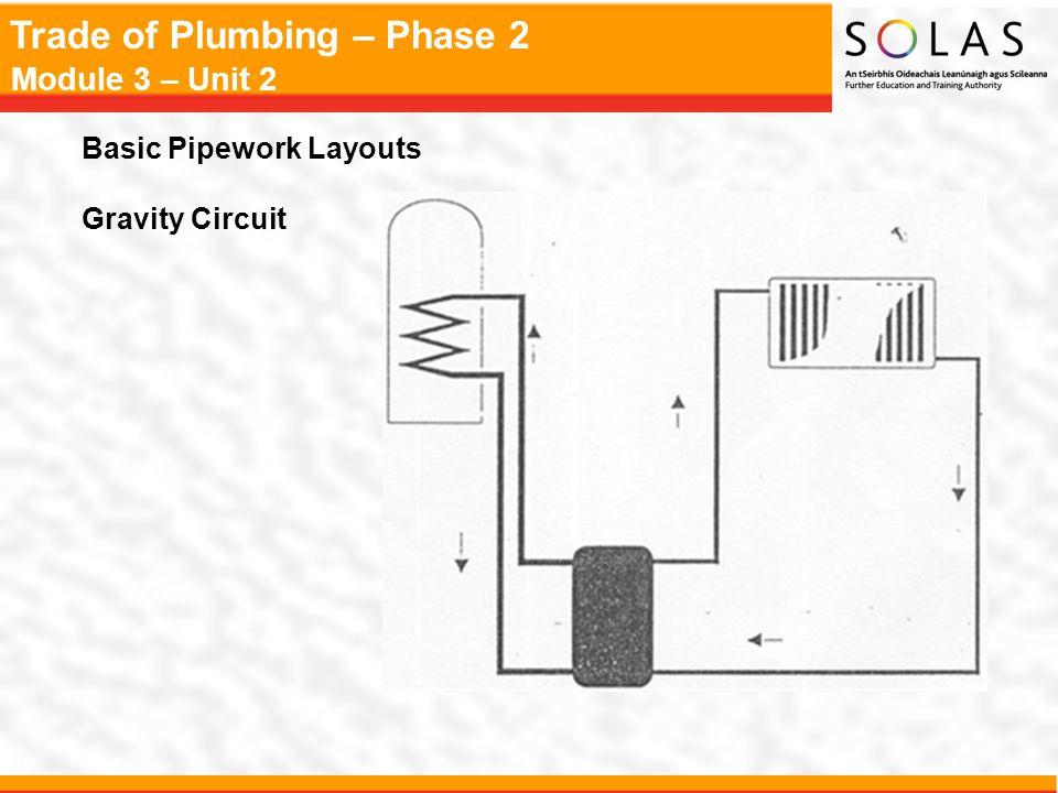 Trade of Plumbing – Phase 2 Module 3 – Unit 2 Pump, Safety Valve, and Drain Cock Pump Safety Valve Drain