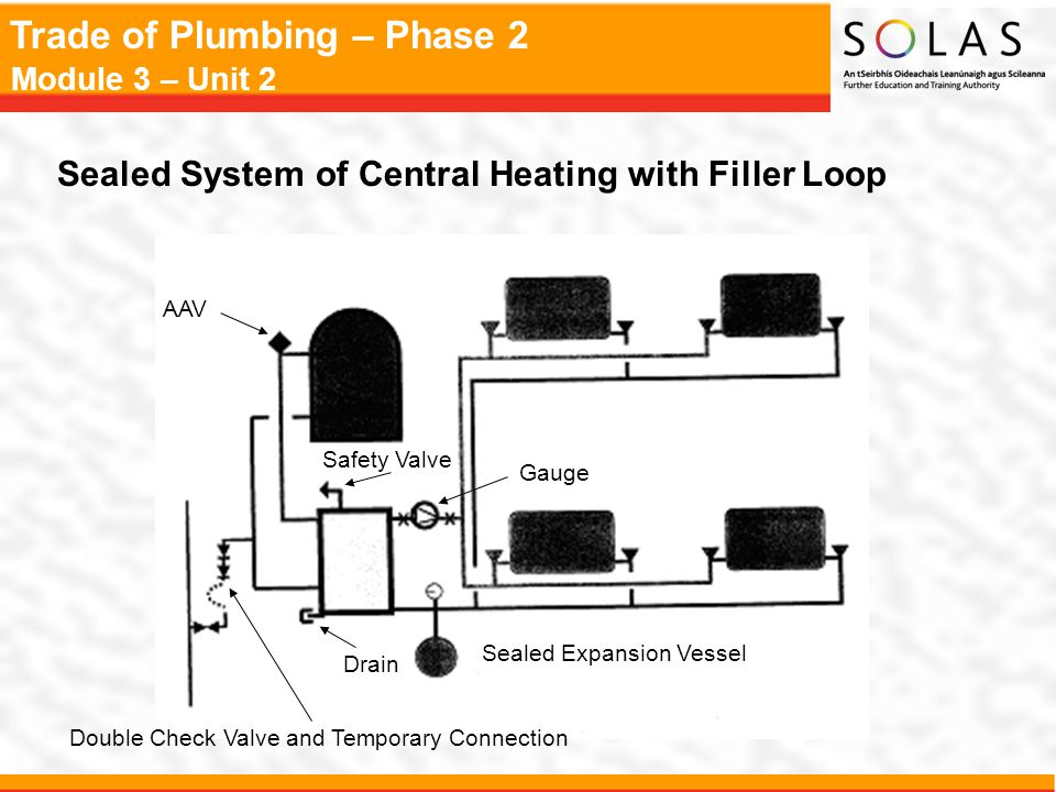 Trade of Plumbing – Phase 2 Module 3 – Unit 2 Sealed System of Central Heating with Filler Loop AAV Safety Valve Sealed Expansion Vessel Drain Gauge D