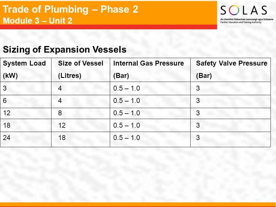 Trade of Plumbing – Phase 2 Module 3 – Unit 2 Sizing of Expansion Vessels System LoadSize of VesselInternal Gas PressureSafety Valve Pressure (kW)(Lit
