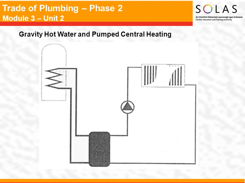 Trade of Plumbing – Phase 2 Module 3 – Unit 2 The Open Vent System The basic equipment in an open vent system: Feed & Expansion Cistern Indirect Hot Water Storage Cylinder Boiler