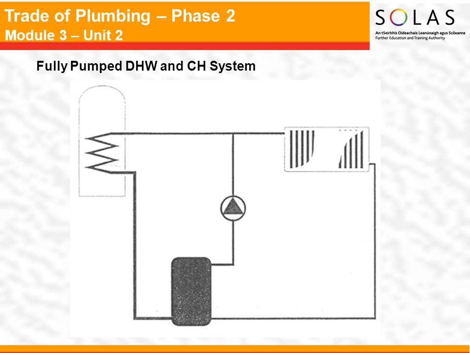 Trade of Plumbing – Phase 2 Module 3 – Unit 2 Cold Feed to the Heating System Standard Gate Valve