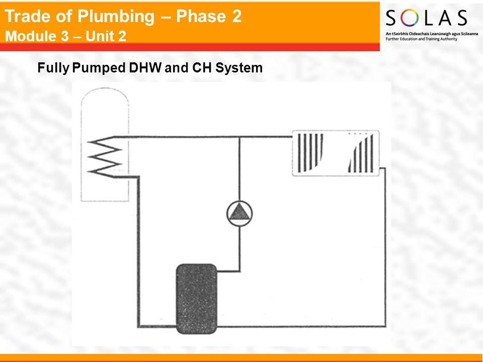 Trade of Plumbing – Phase 2 Module 3 – Unit 2 Identification of Circulating Pumps Impeller Stator Rotor Windings