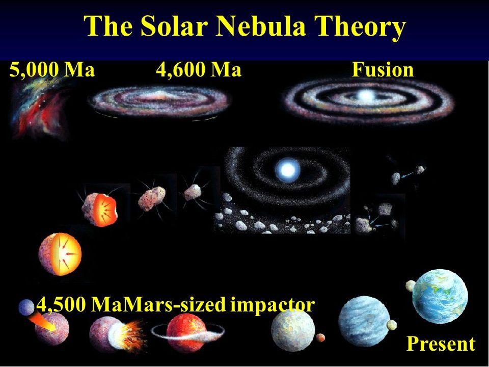 The Solar Nebula Theory 5,000 Ma4,600 MaFusion 4,500 MaMars-sized impactor Present