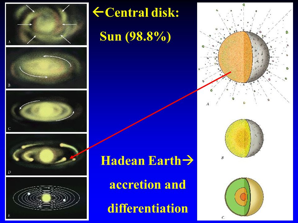  Central disk: Sun (98.8%) Hadean Earth  accretion and differentiation