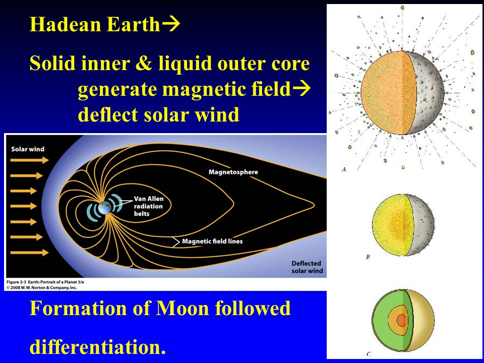 Hadean Earth  Solid inner & liquid outer core generate magnetic field  deflect solar wind Formation of Moon followed differentiation.