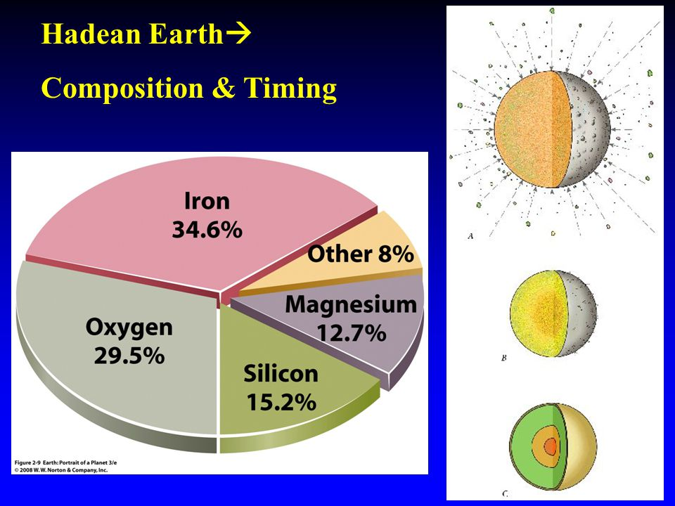 Hadean Earth  Composition & Timing