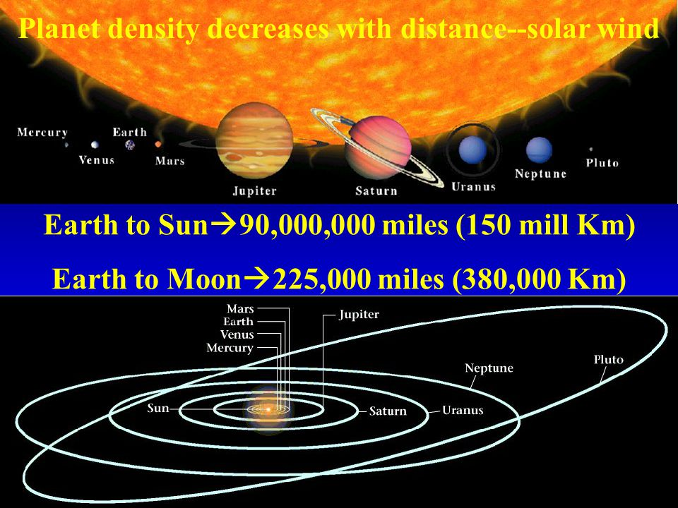 Earth to Sun  90,000,000 miles (150 mill Km) Earth to Moon  225,000 miles (380,000 Km) Planet density decreases with distance--solar wind