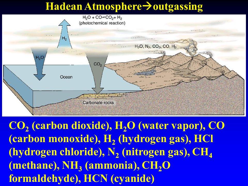 Hadean Atmosphere  outgassing CO 2 (carbon dioxide), H 2 O (water vapor), CO (carbon monoxide), H 2 (hydrogen gas), HCl (hydrogen chloride), N 2 (nit