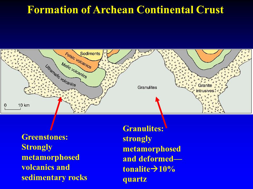 Formation of Archean Continental Crust Granulites: strongly metamorphosed and deformed— tonalite  10% quartz Greenstones: Strongly metamorphosed volcanics and sedimentary rocks