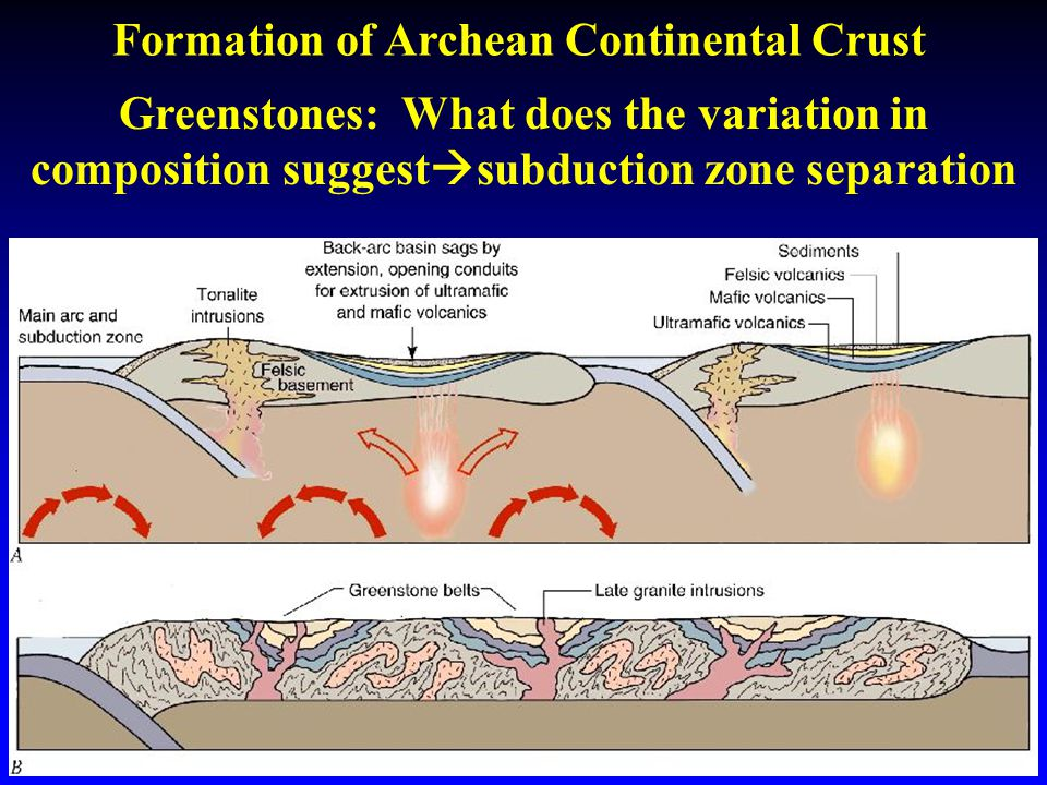 Formation of Archean Continental Crust Greenstones: What does the variation in composition suggest  subduction zone separation