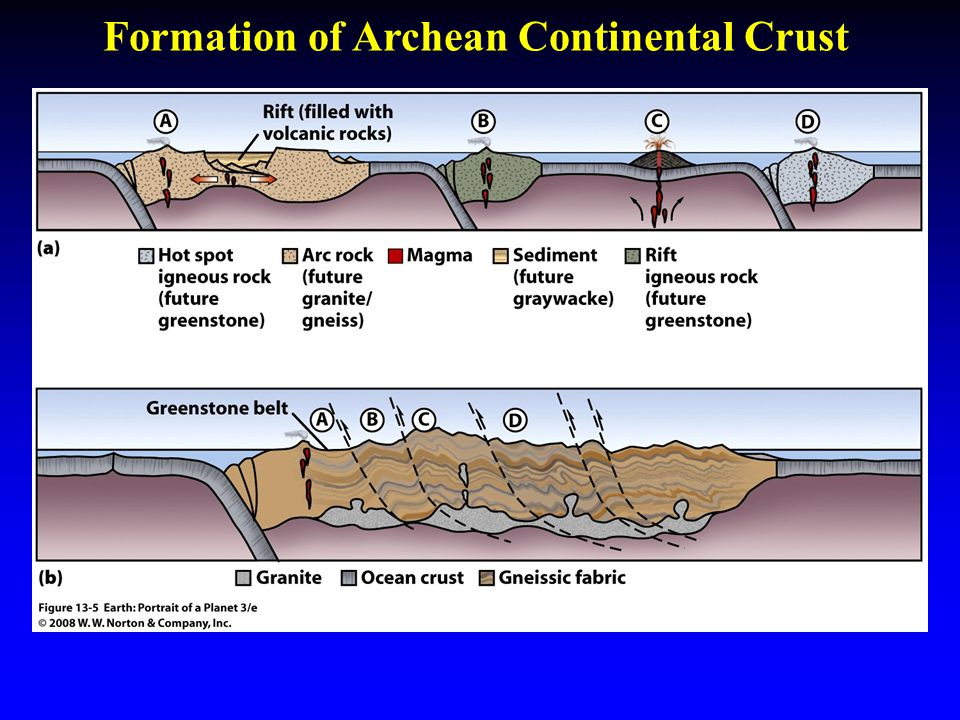 Formation of Archean Continental Crust