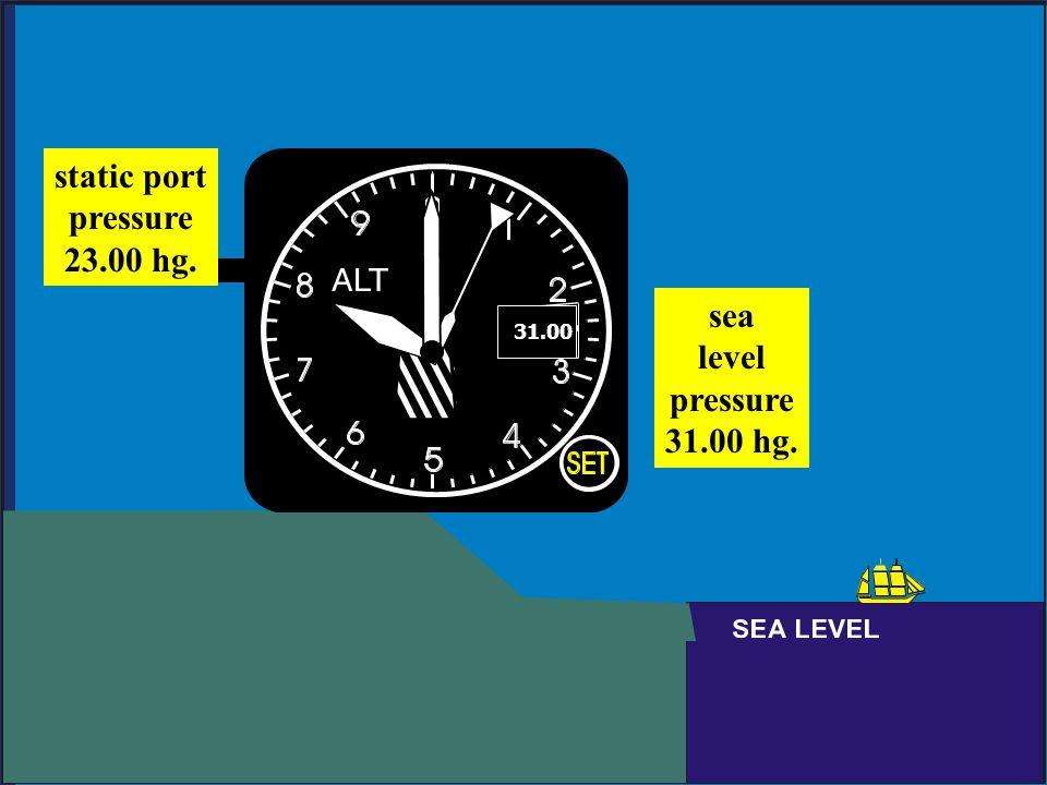 sea level pressure 31.00 hg. static port pressure 23.00 hg. 31.00