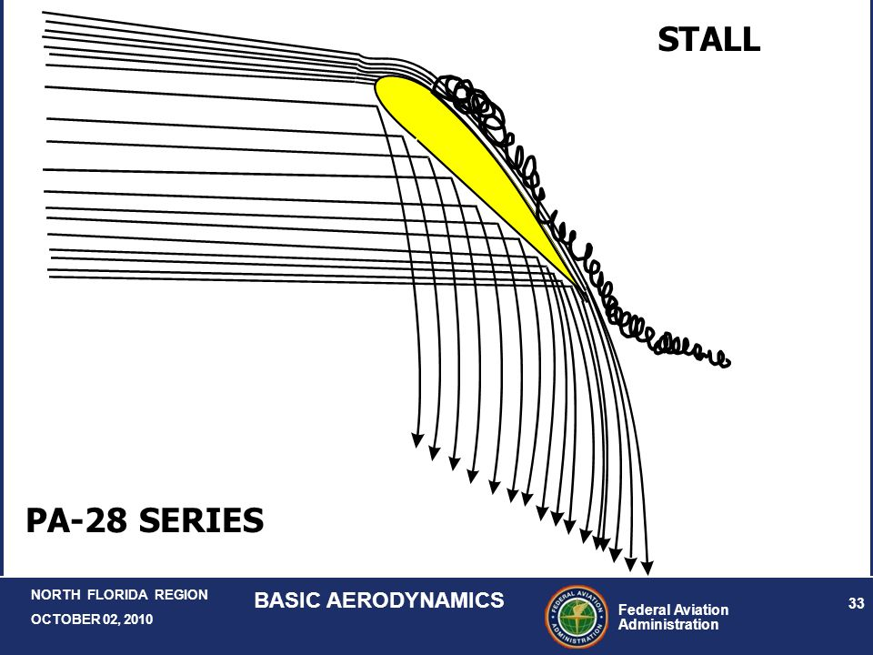 Federal Aviation Administration 33 NORTH FLORIDA REGION OCTOBER 02, 2010 BASIC AERODYNAMICS STALL PA-28 SERIES