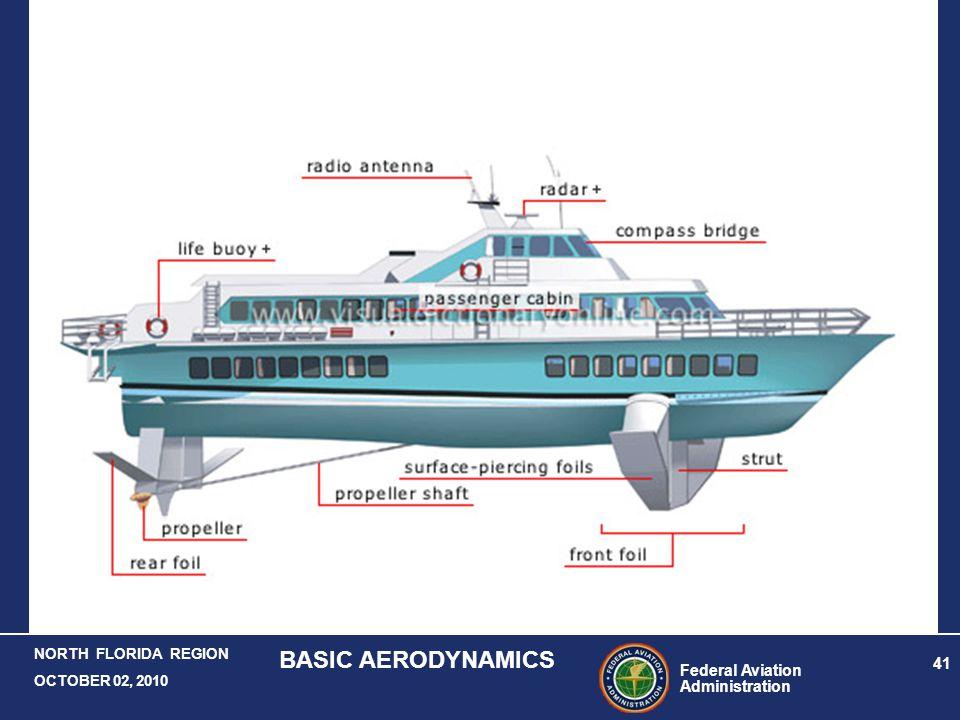 Federal Aviation Administration 41 NORTH FLORIDA REGION OCTOBER 02, 2010 BASIC AERODYNAMICS