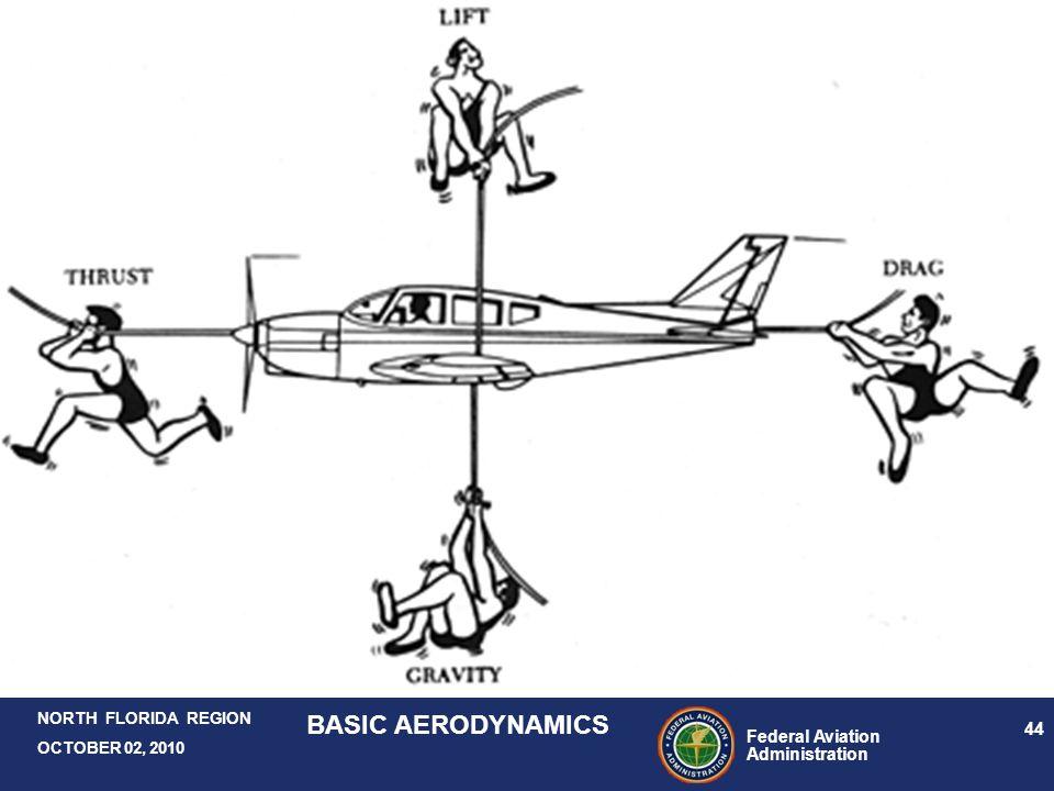 Federal Aviation Administration 44 NORTH FLORIDA REGION OCTOBER 02, 2010 BASIC AERODYNAMICS