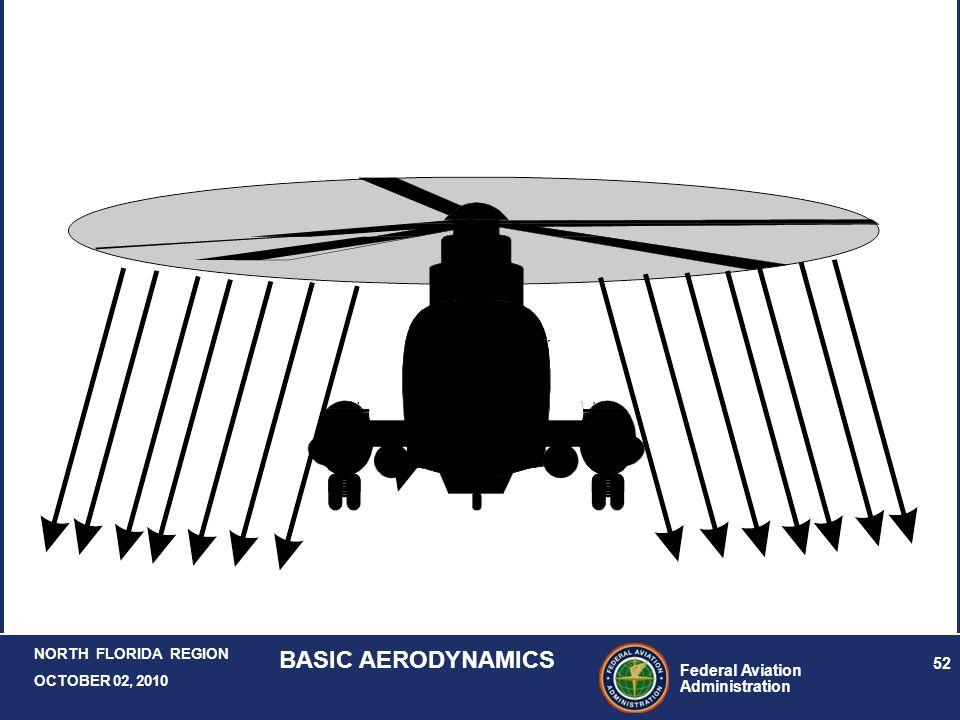 Federal Aviation Administration 52 NORTH FLORIDA REGION OCTOBER 02, 2010 BASIC AERODYNAMICS