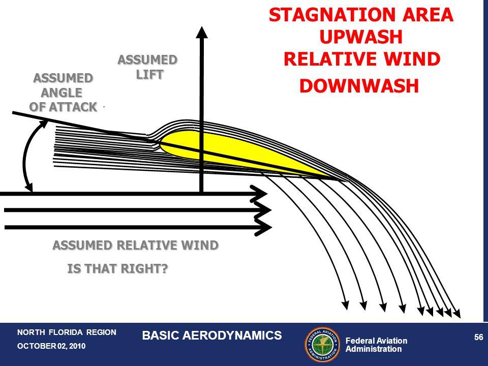Federal Aviation Administration 56 NORTH FLORIDA REGION OCTOBER 02, 2010 BASIC AERODYNAMICS ASSUMEDANGLE OF ATTACK ASSUMED RELATIVE WIND ASSUMEDLIFT D