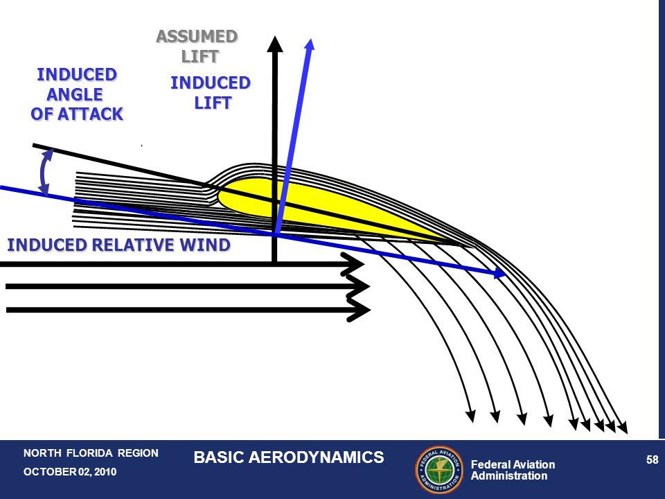 Federal Aviation Administration 58 NORTH FLORIDA REGION OCTOBER 02, 2010 BASIC AERODYNAMICS ASSUMEDLIFT INDUCED RELATIVE WIND INDUCEDANGLE OF ATTACK I